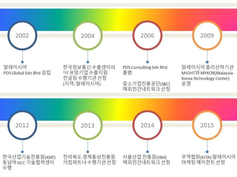 회사연혁 슬라이드